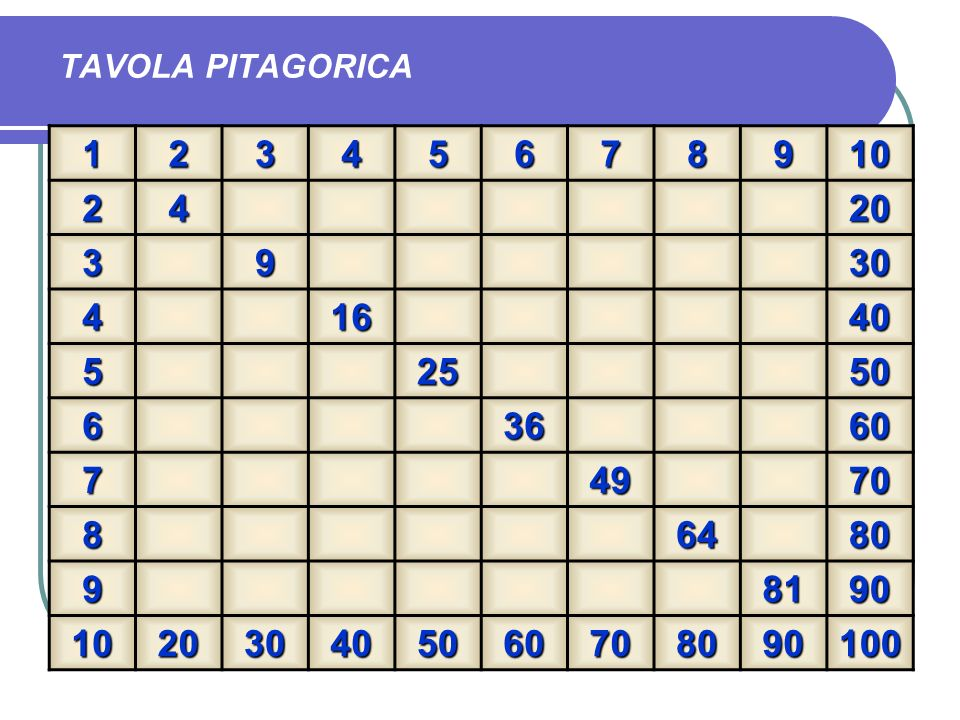 TAVOLA PITAGORICA 1 2 3 4 5 6 7 8 9 10 20 30 16 40 25 50 36 60 49 70 64 80 81 90 100