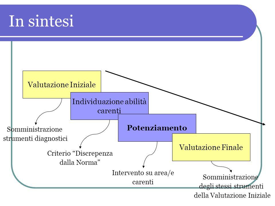 In sintesi Valutazione Iniziale Individuazione abilità carenti