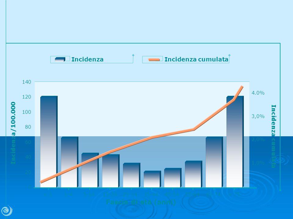 Fascia di età (anni) Incidenza Incidenza cumulata Incidenza/100.000