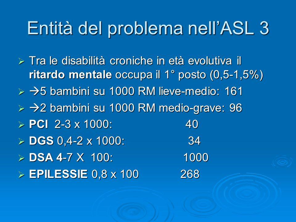 Entità del problema nell'ASL 3