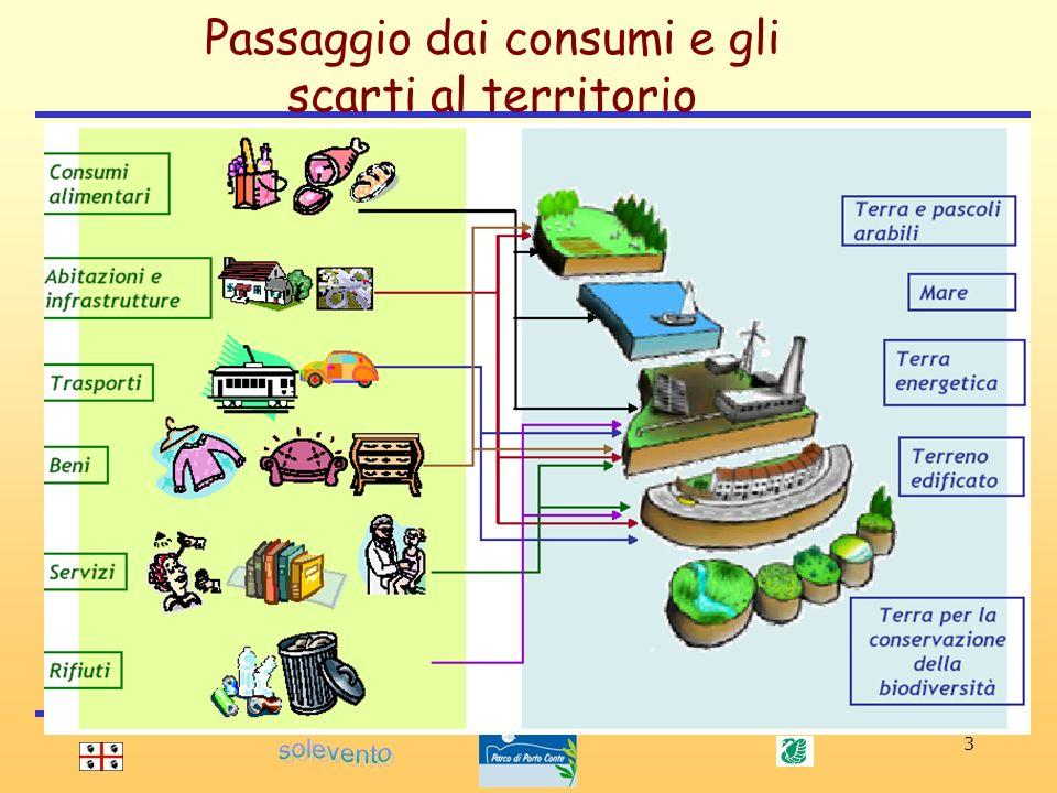 Passaggio dai consumi e gli scarti al territorio