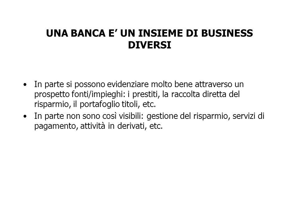 UNA BANCA E' UN INSIEME DI BUSINESS DIVERSI