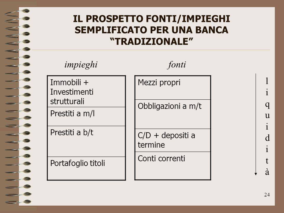 IL PROSPETTO FONTI/IMPIEGHI SEMPLIFICATO PER UNA BANCA TRADIZIONALE