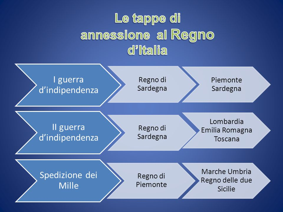 Le tappe di annessione al Regno d'Italia