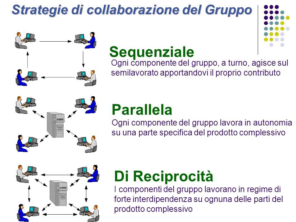 Strategie di collaborazione del Gruppo