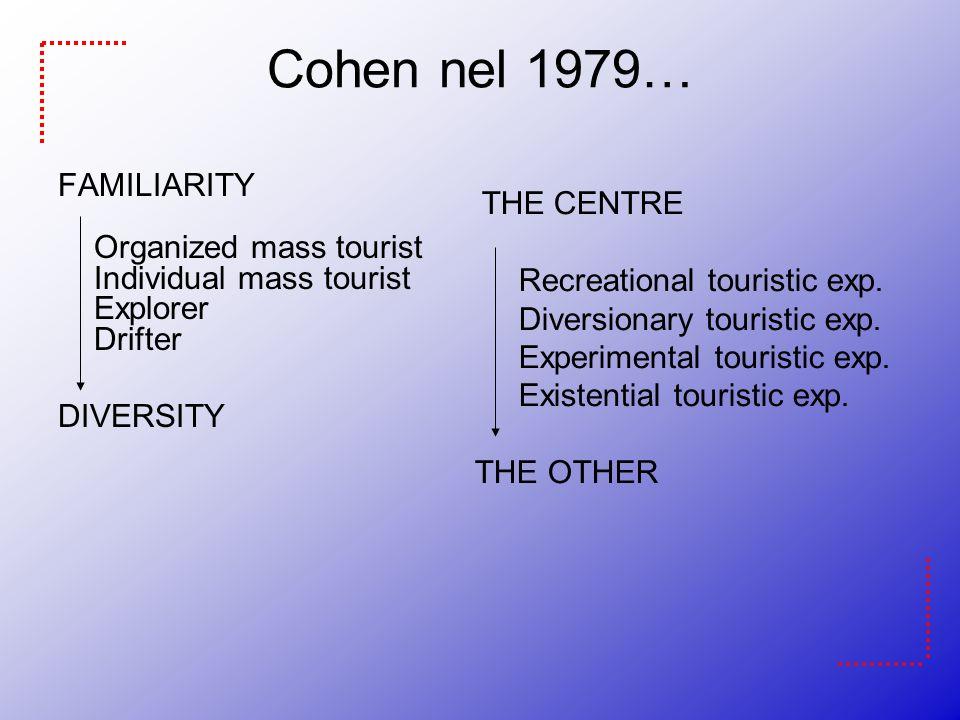 Cohen nel 1979… FAMILIARITY Organized mass tourist Individual mass tourist Explorer Drifter. DIVERSITY.
