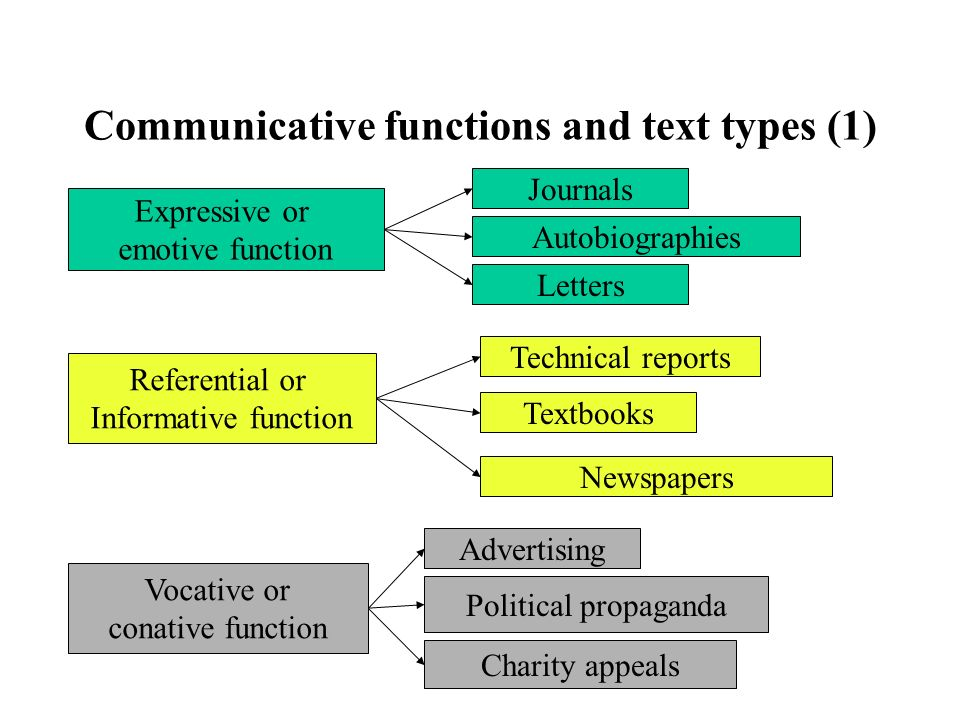 Communicative functions and text types (1)