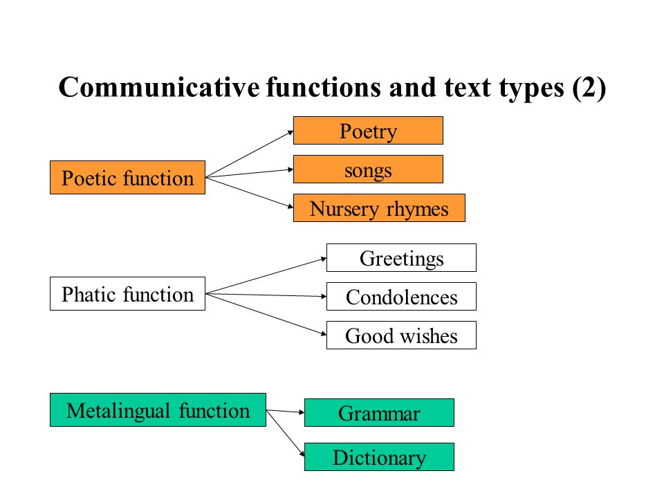Communicative functions and text types (2)