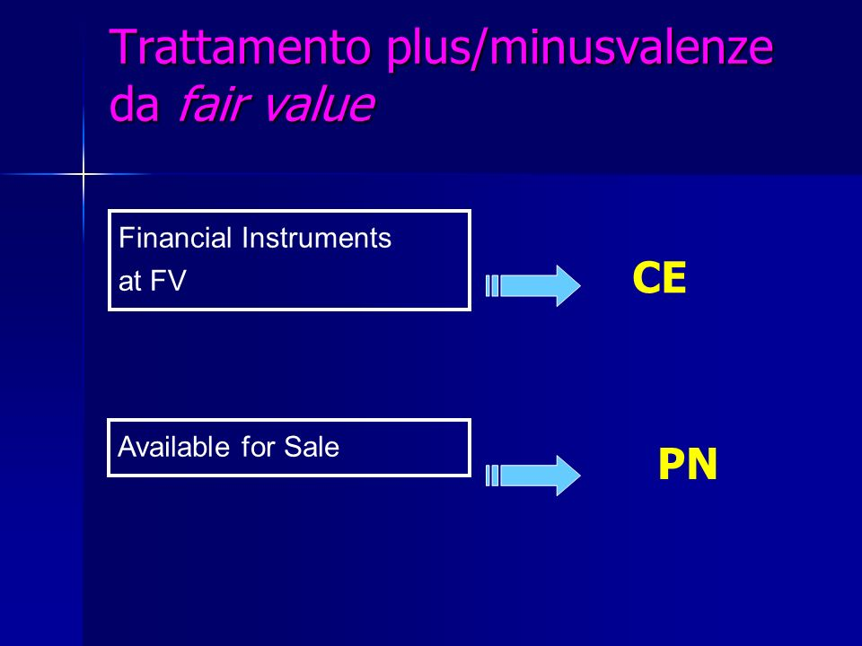 Trattamento plus/minusvalenze da fair value