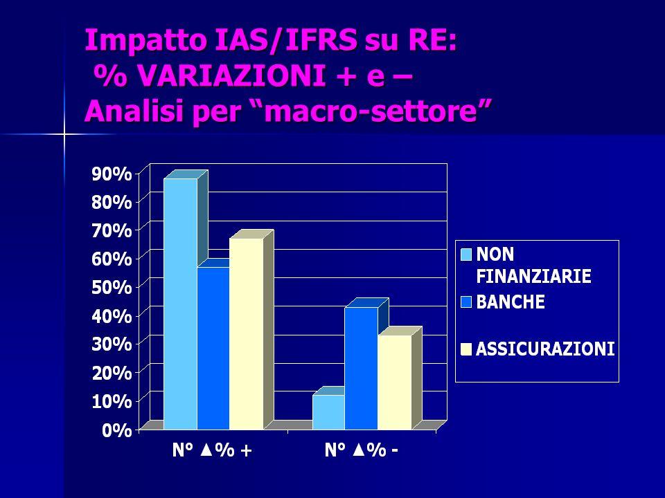 Impatto IAS/IFRS su RE: % VARIAZIONI + e – Analisi per macro-settore