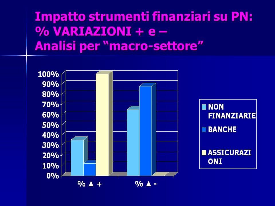 Impatto strumenti finanziari su PN: % VARIAZIONI + e – Analisi per macro-settore