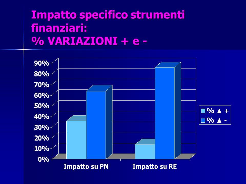 Impatto specifico strumenti finanziari: % VARIAZIONI + e -