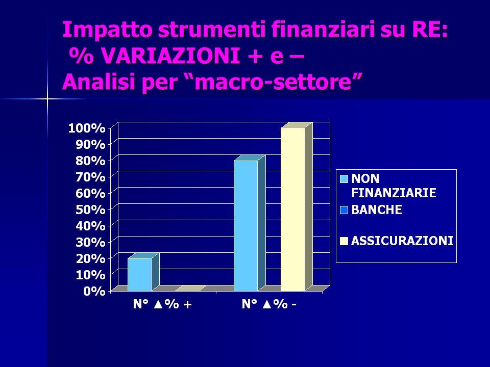 Impatto strumenti finanziari su RE: % VARIAZIONI + e – Analisi per macro-settore