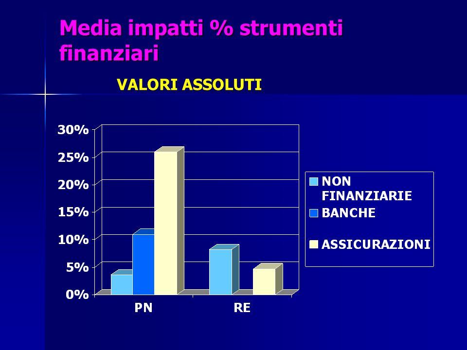 Media impatti % strumenti finanziari