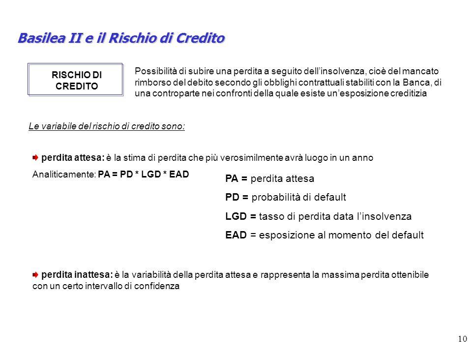 Basilea II e il Rischio di Credito