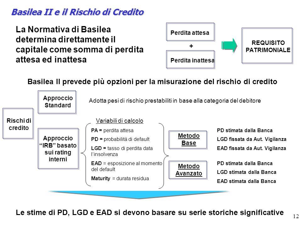 REQUISITO PATRIMONIALE Approccio IRB basato sui rating interni