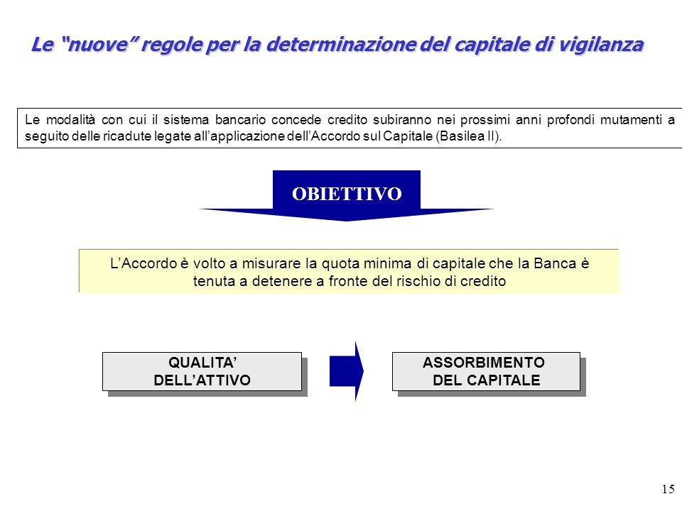 Le nuove regole per la determinazione del capitale di vigilanza