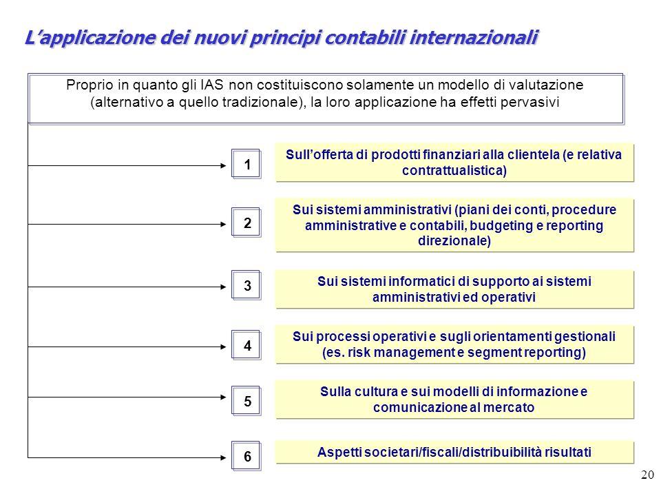 L'applicazione dei nuovi principi contabili internazionali