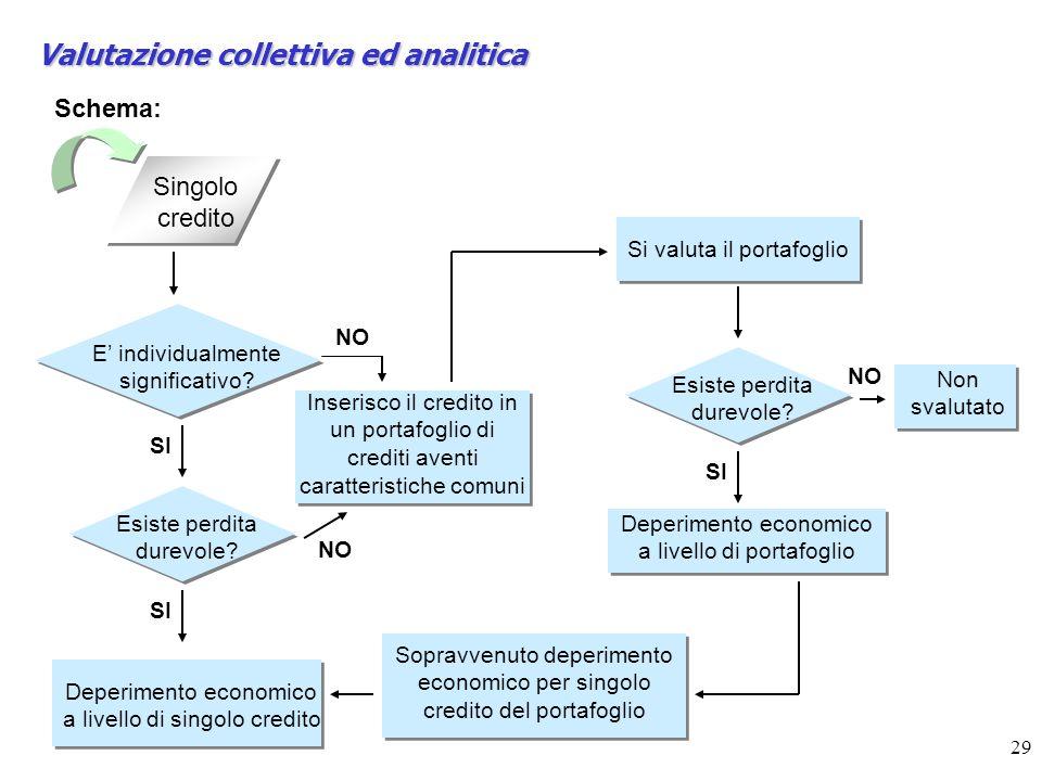Valutazione collettiva ed analitica