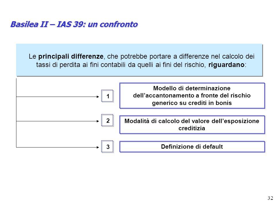 Basilea II – IAS 39: un confronto
