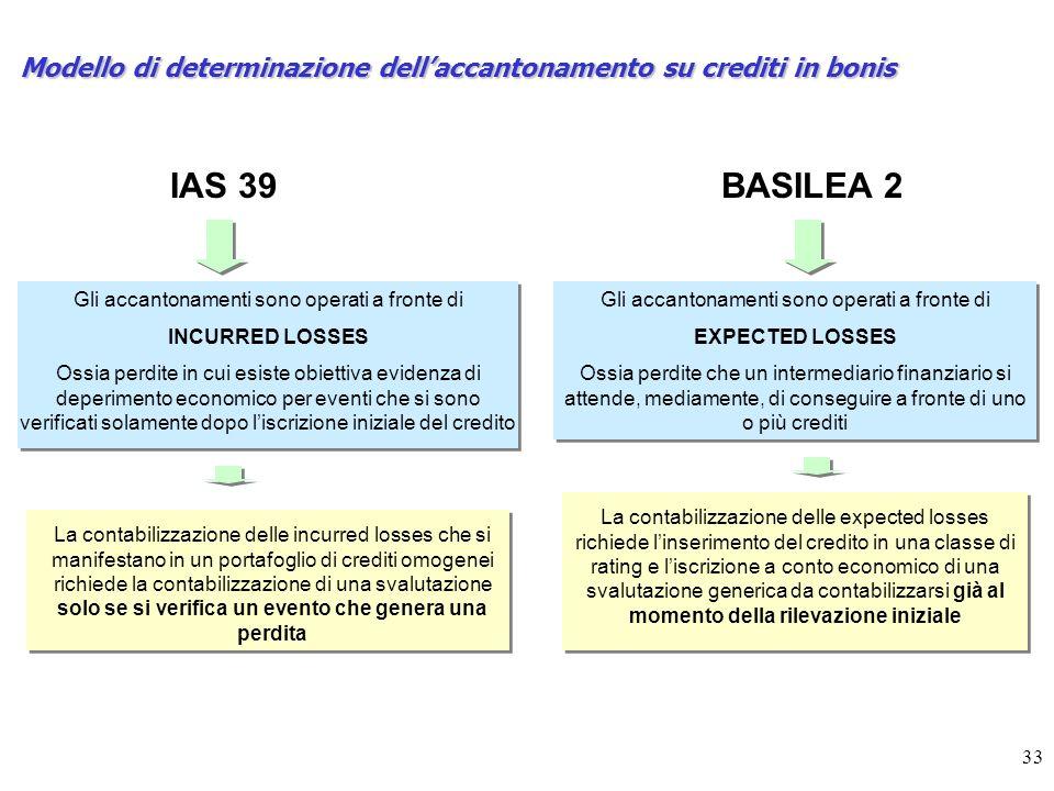 Modello di determinazione dell'accantonamento su crediti in bonis