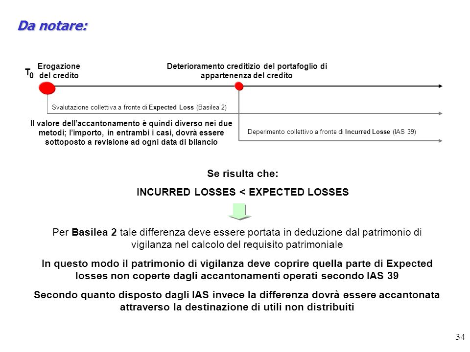 Da notare: Se risulta che: INCURRED LOSSES < EXPECTED LOSSES