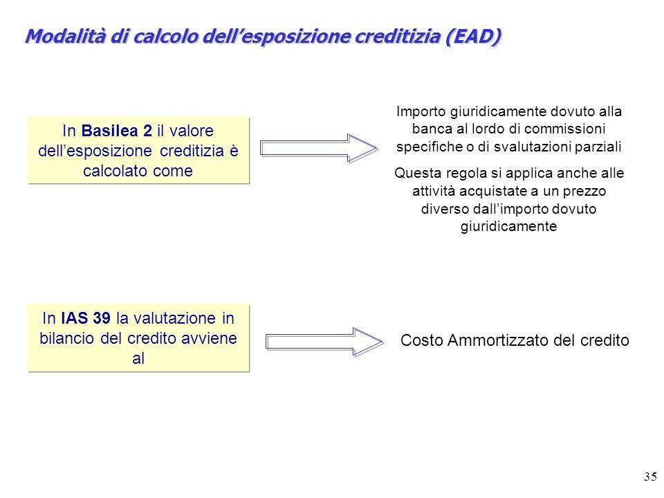 Modalità di calcolo dell'esposizione creditizia (EAD)