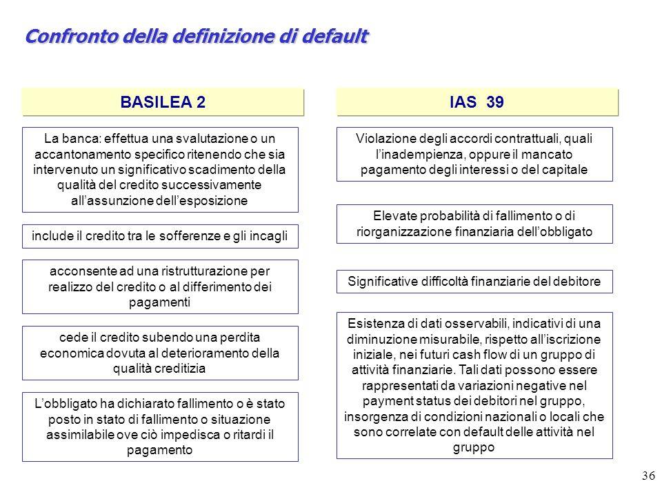 Confronto della definizione di default