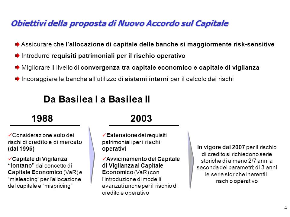 Da Basilea I a Basilea II