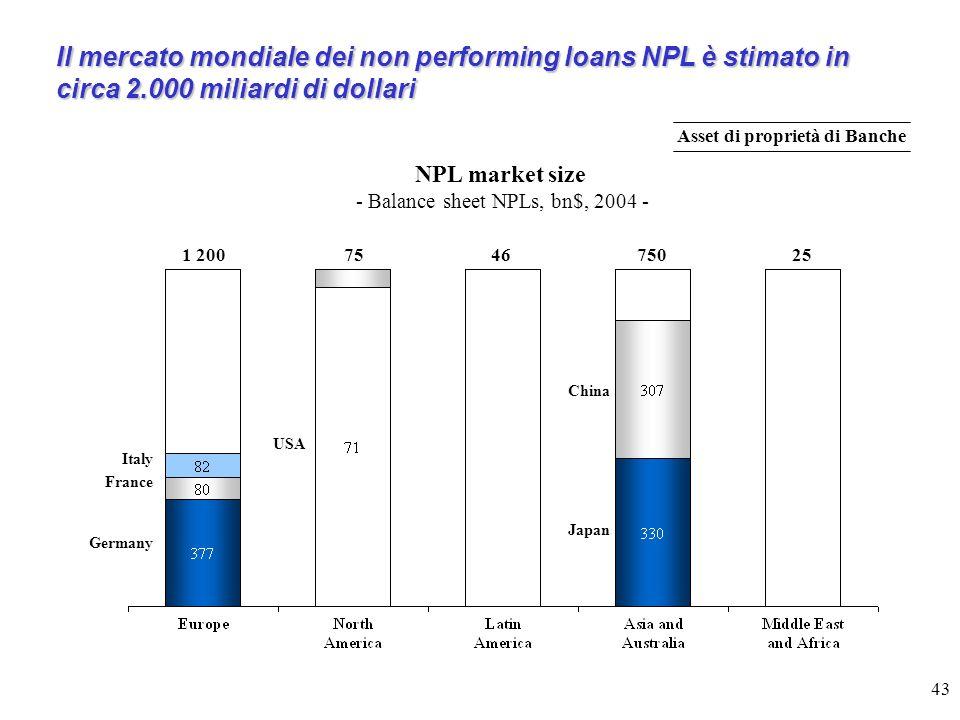 Asset di proprietà di Banche