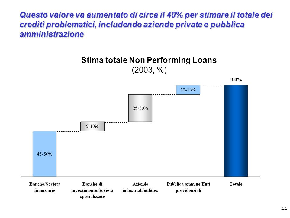 Stima totale Non Performing Loans (2003, %)