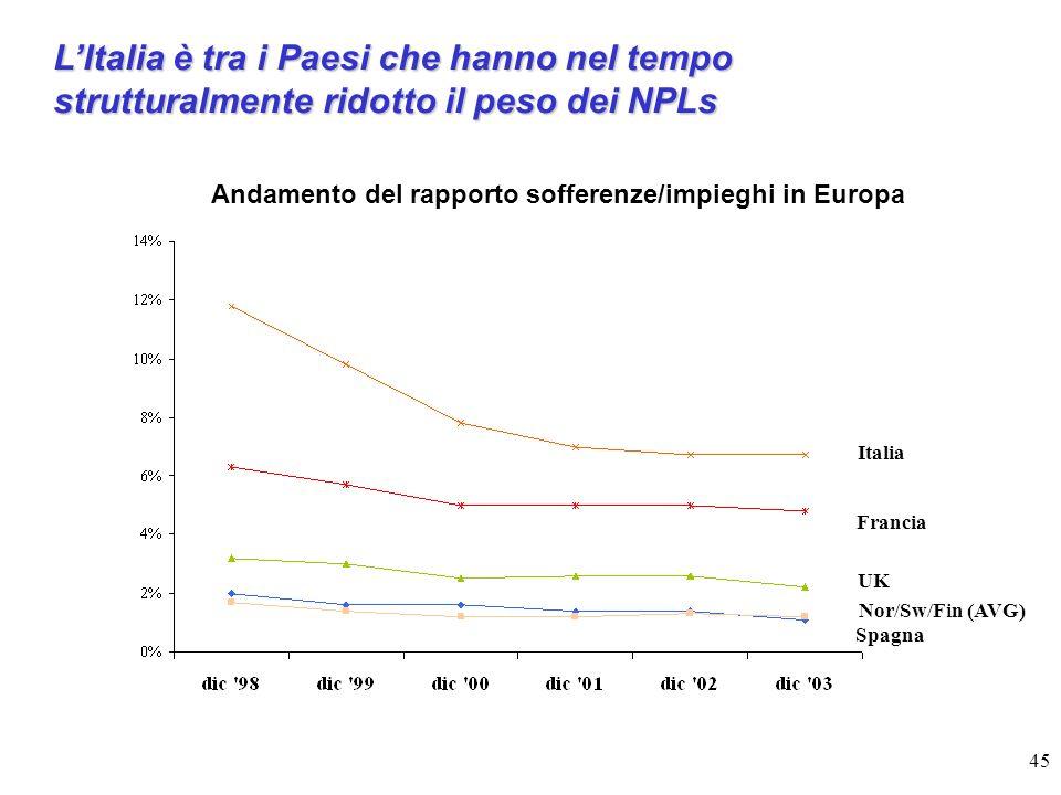 Andamento del rapporto sofferenze/impieghi in Europa