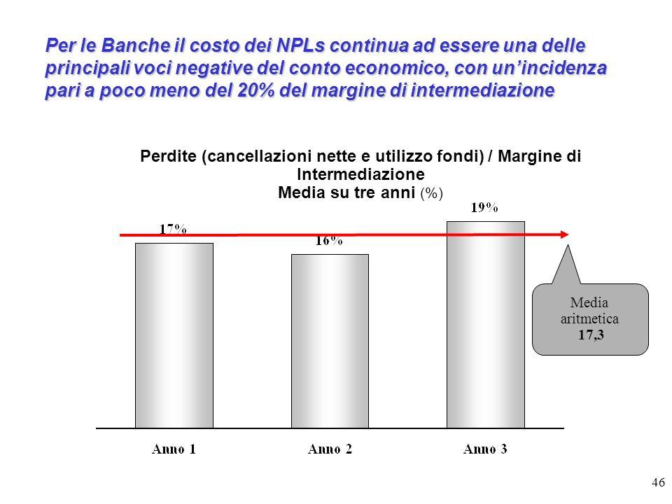 Per le Banche il costo dei NPLs continua ad essere una delle principali voci negative del conto economico, con un'incidenza pari a poco meno del 20% del margine di intermediazione