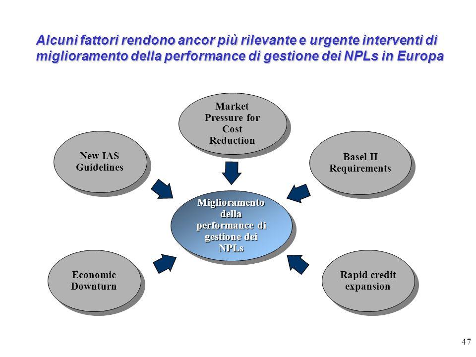 Alcuni fattori rendono ancor più rilevante e urgente interventi di miglioramento della performance di gestione dei NPLs in Europa