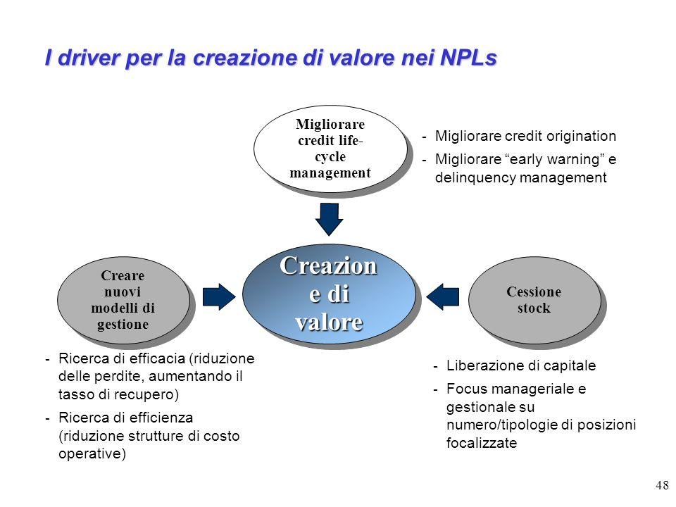Creazione di valore I driver per la creazione di valore nei NPLs