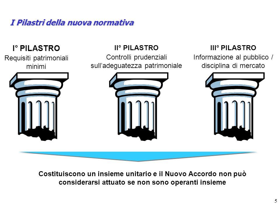 I Pilastri della nuova normativa