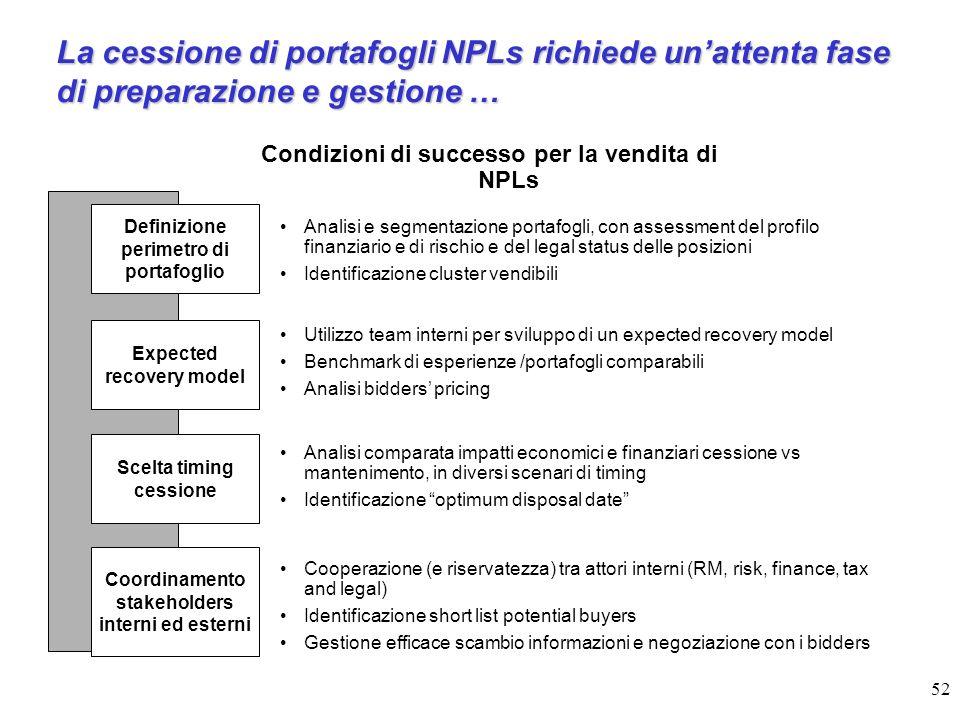 La cessione di portafogli NPLs richiede un'attenta fase di preparazione e gestione …
