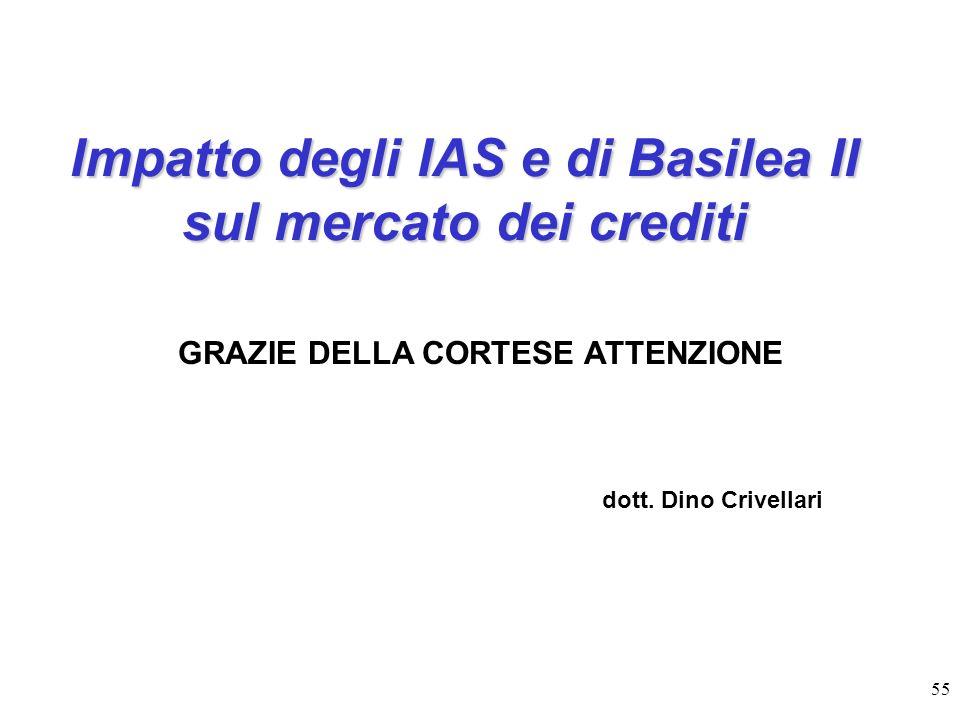 Impatto degli IAS e di Basilea II sul mercato dei crediti