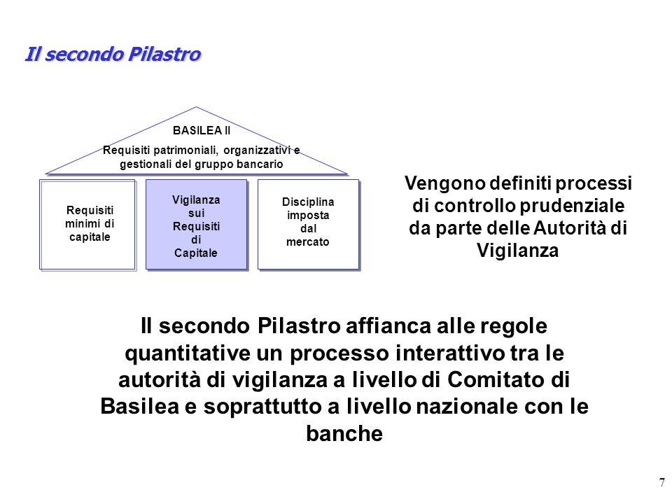 Il secondo Pilastro BASILEA II. Requisiti patrimoniali, organizzativi e gestionali del gruppo bancario.