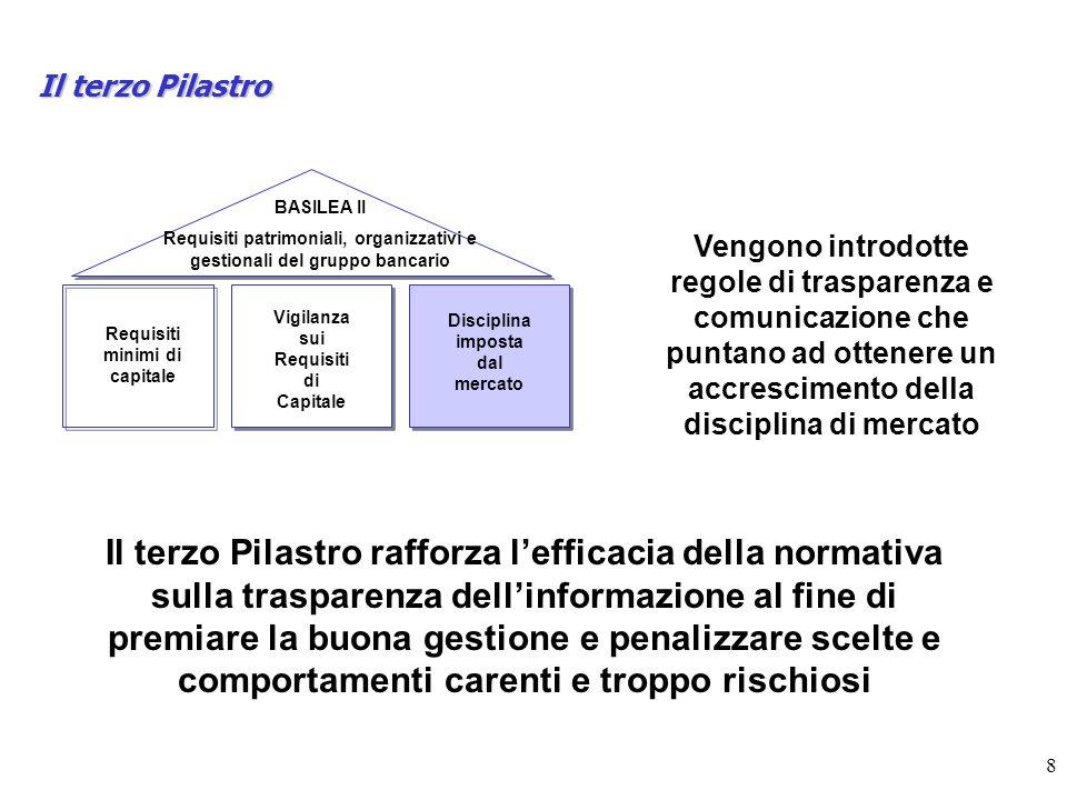 Il terzo Pilastro BASILEA II. Requisiti patrimoniali, organizzativi e gestionali del gruppo bancario.