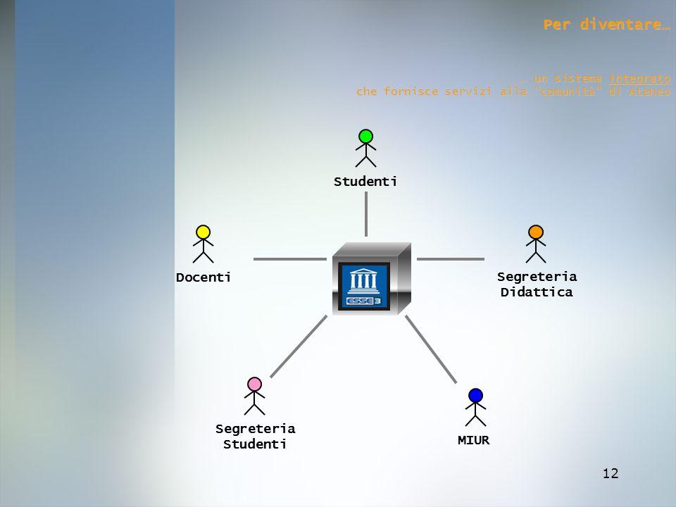 Per diventare… Studenti Docenti Segreteria Didattica Segreteria