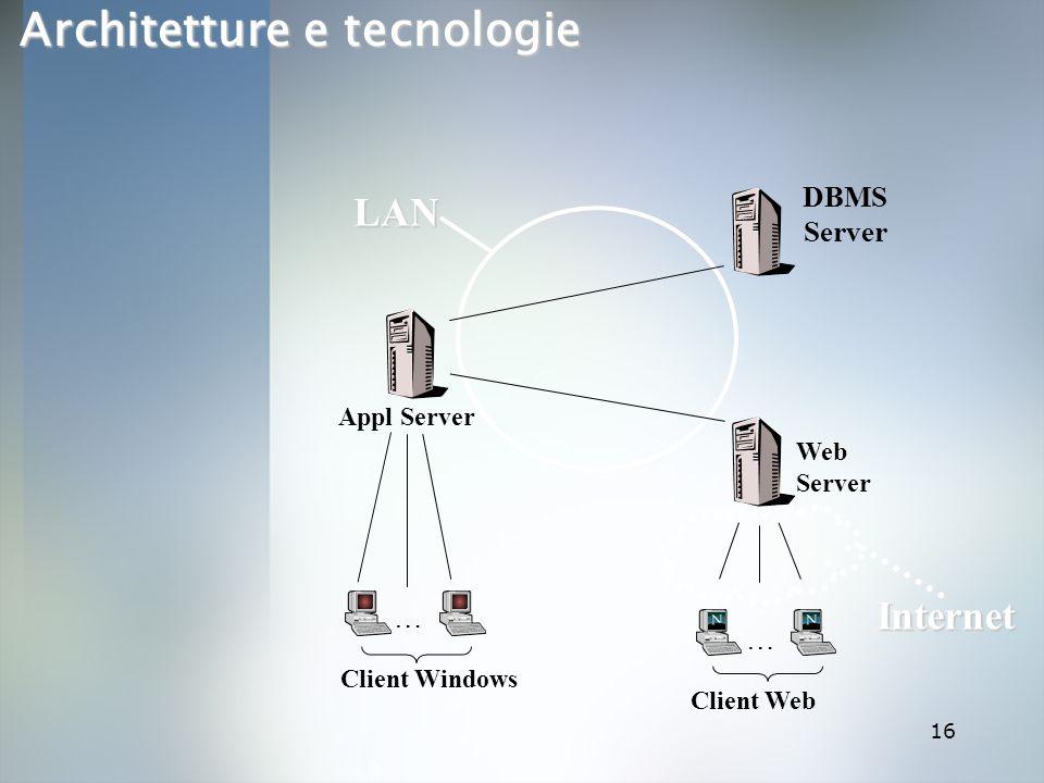 Architetture e tecnologie