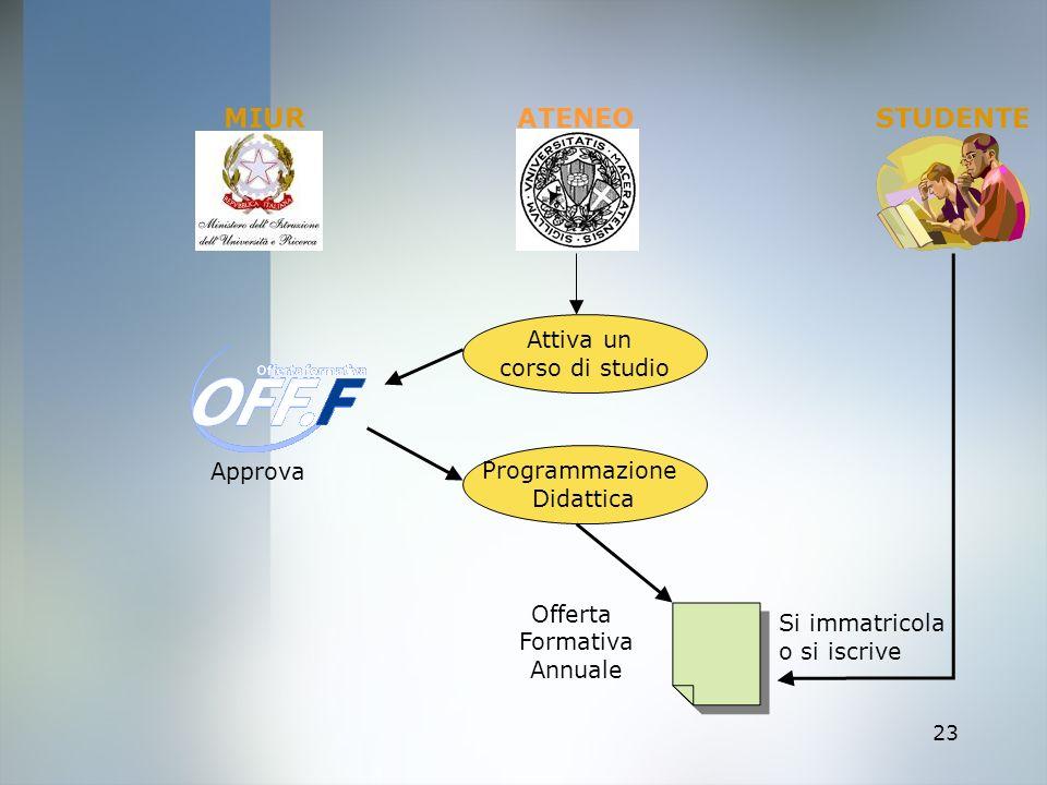 MIUR ATENEO STUDENTE Attiva un corso di studio Programmazione Approva