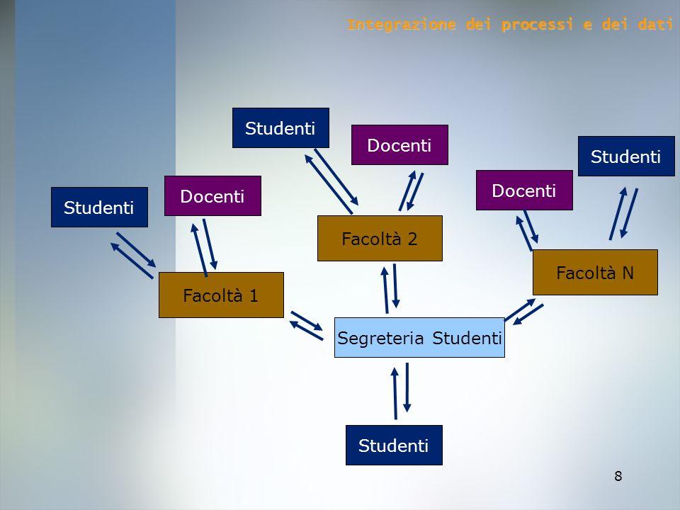 Studenti Docenti Studenti Docenti Docenti Studenti Facoltà 2 Facoltà N