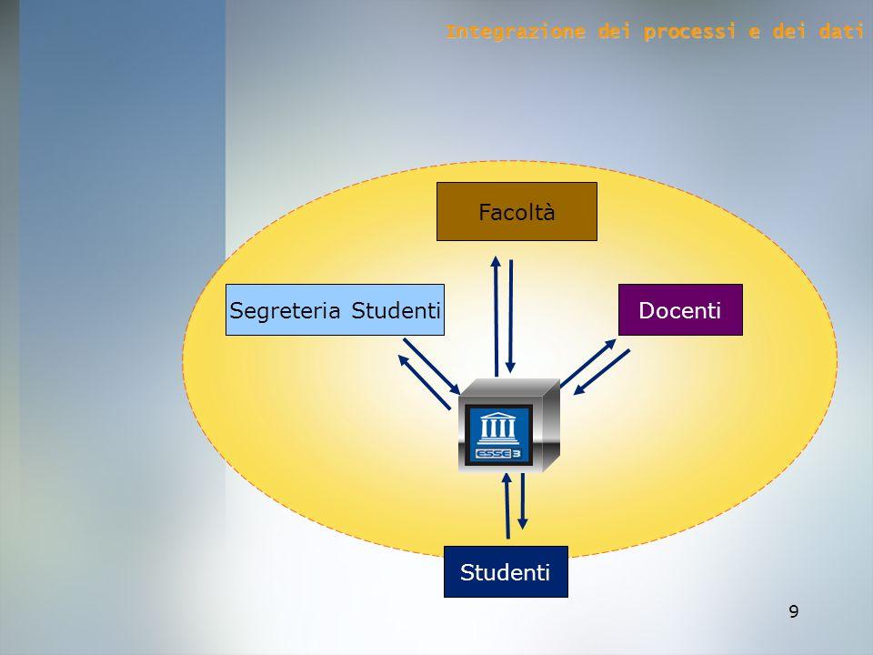 Segreteria Studenti Facoltà Docenti Studenti
