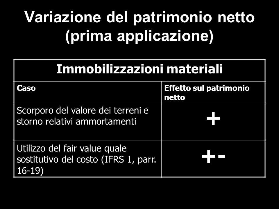 Variazione del patrimonio netto (prima applicazione)