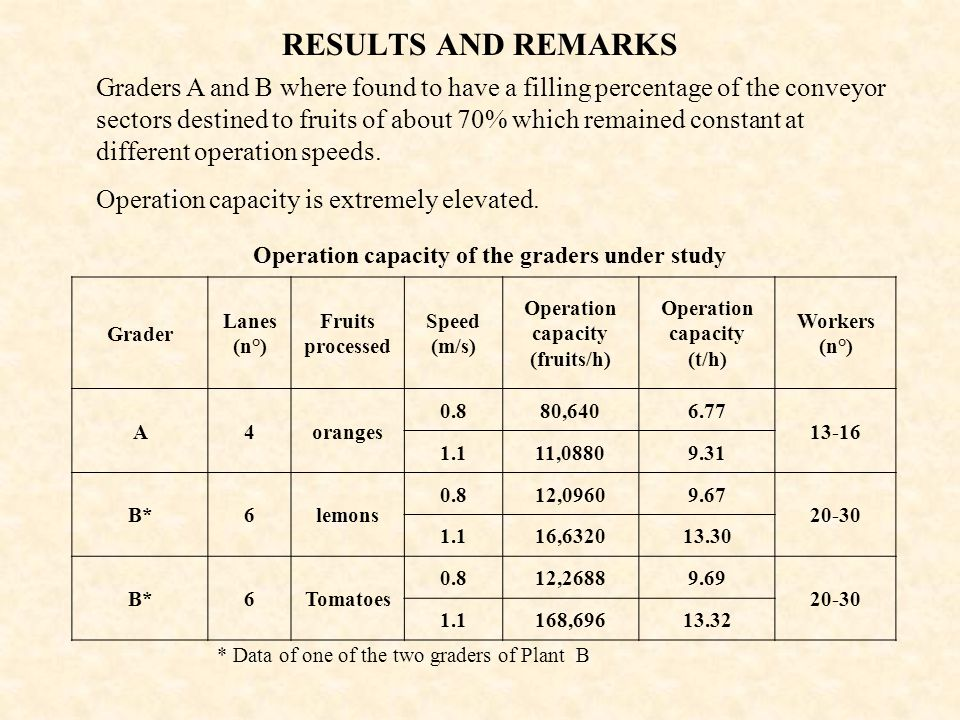 Operation capacity of the graders under study