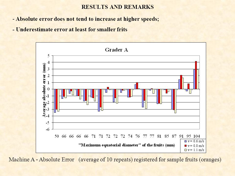 RESULTS AND REMARKS Absolute error does not tend to increase at higher speeds; - Underestimate error at least for smaller frits.