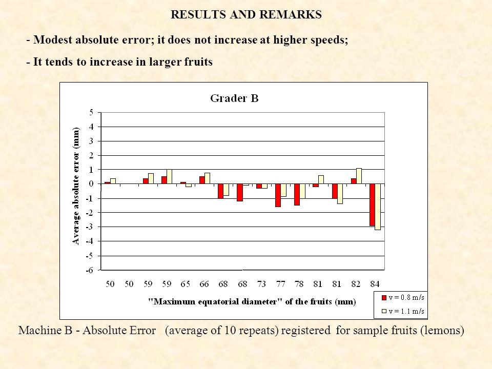 RESULTS AND REMARKS Modest absolute error; it does not increase at higher speeds; - It tends to increase in larger fruits.