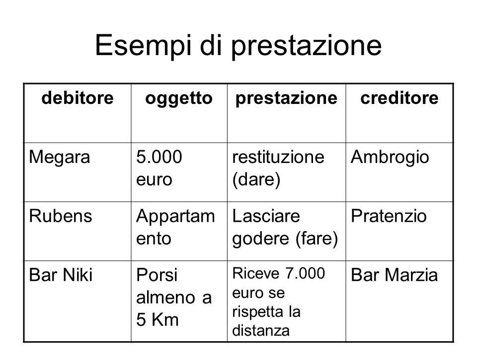 Esempi di prestazione debitore oggetto prestazione creditore Megara